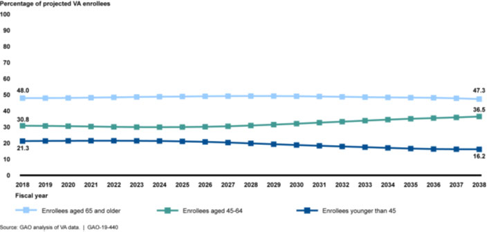 VA's Projected Demographic Changes among VA Enrollees (FYs 2018-2038)